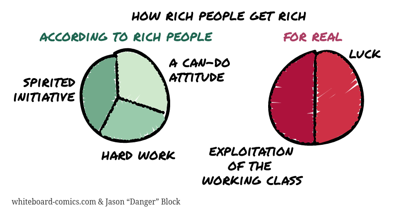 (exploitation) ∪ (luck) = riches