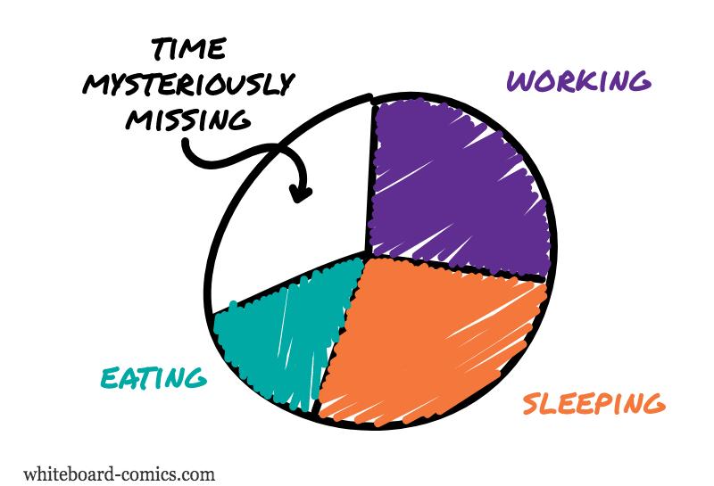 ( Working ) ∪ ( Sleeping ) ∪ ( Eating ) ≠ 𝝮