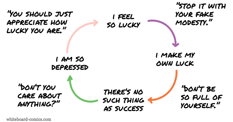 Be lucky → make luck → no luck → no point