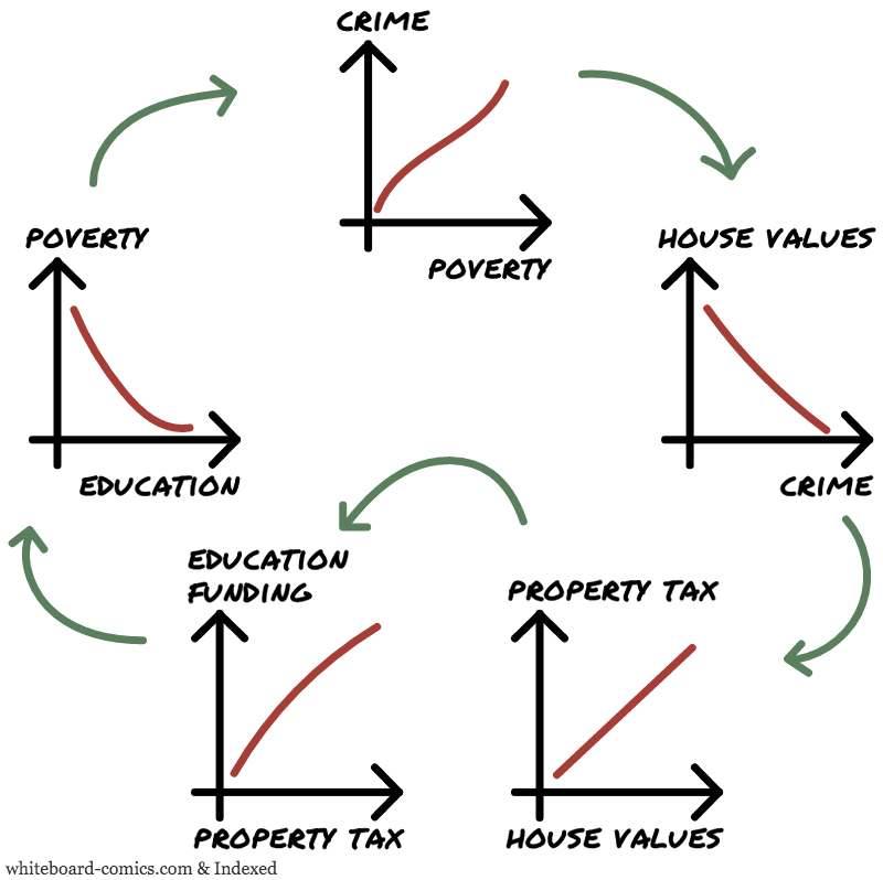 Crime, Poverty, Housing, Taxes, Education = F ( Crime, Poverty, Housing, Taxes, Education )
