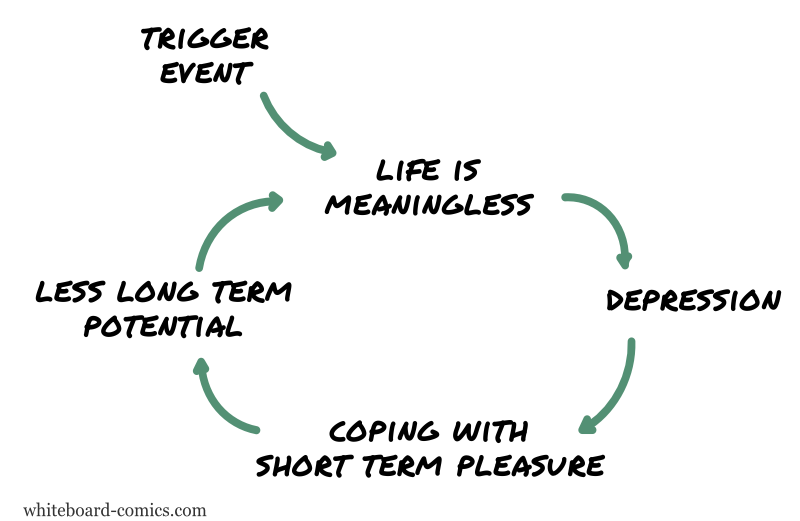 Depression → coping → meaninglessness