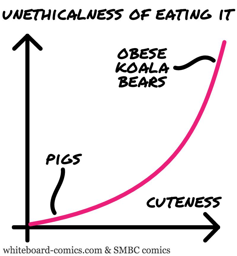Eadibleness = F ( Cuteness )