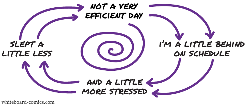 Efficiency → stress → panic