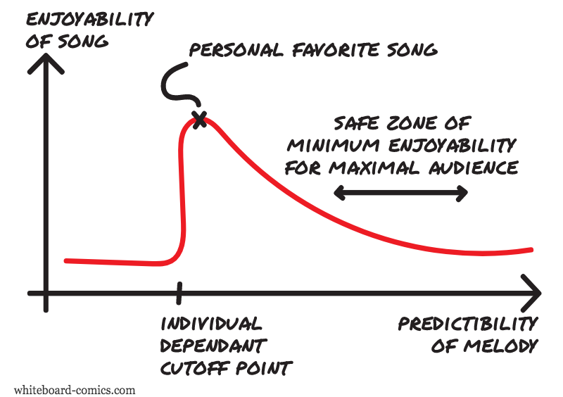Enjoyability = F ( Predictability )