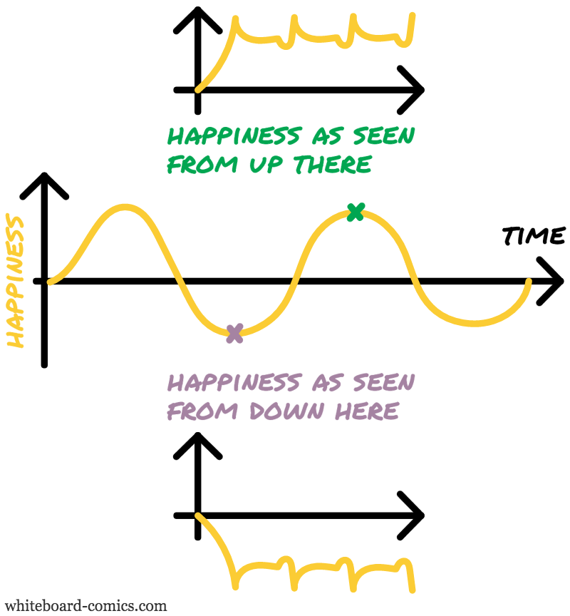 Envisioned happiness = F ( Happiness )