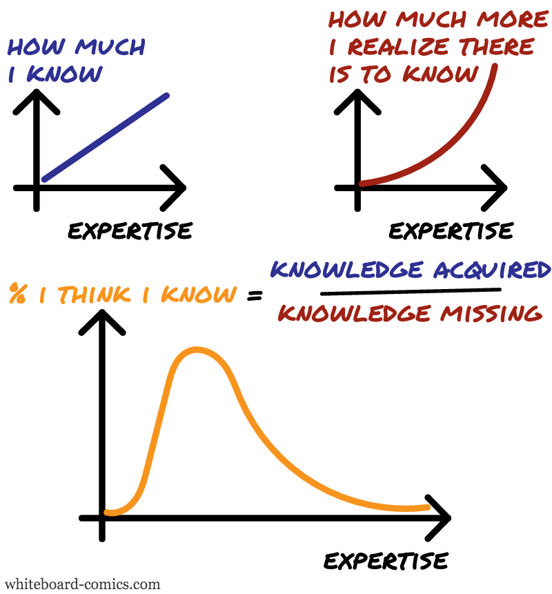 Estimated knowledge = f(knowledge, estimated ignorance)