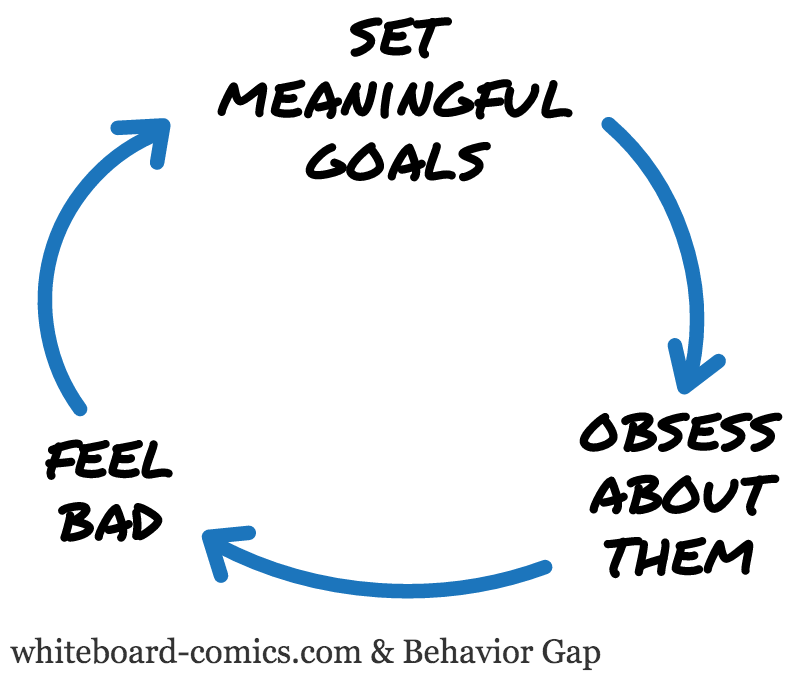 Feel bad → Set goals → Obsess