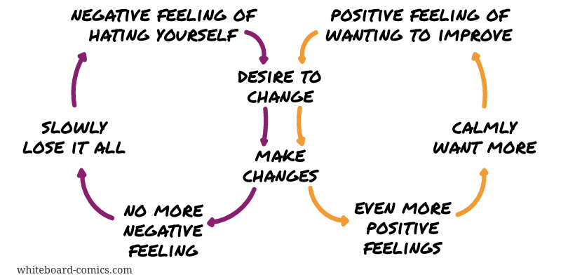 Feelings → change → feelings