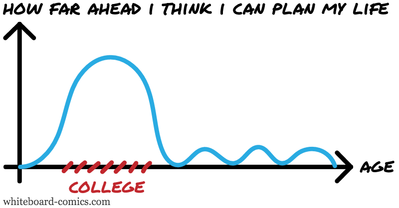Forward planning = F ( Age )