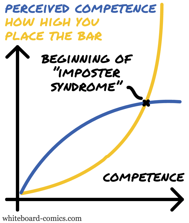 Frame of reference, Perceived competence = F ( Competence )