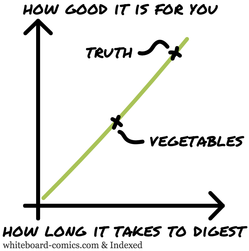 Good for you = F ( Digestion duration )