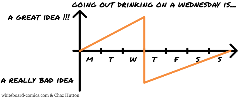 Good time for drinking = F ( Week day )
