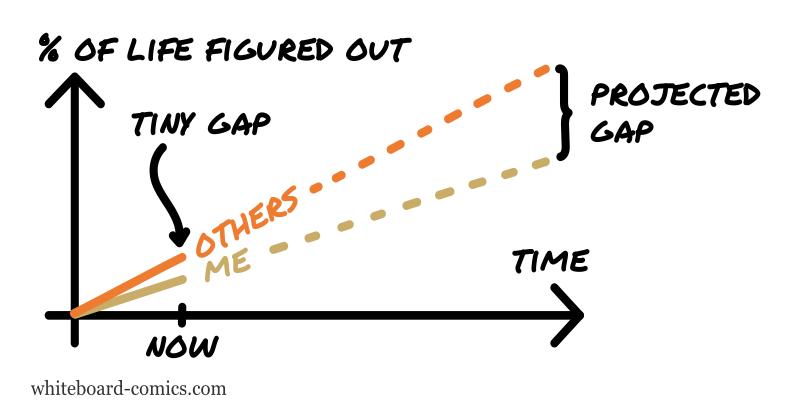 Grasp on life = f(time)