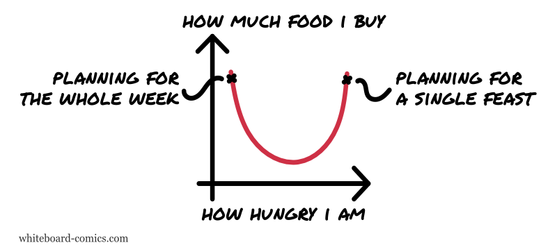 Groceries = f(hunger)