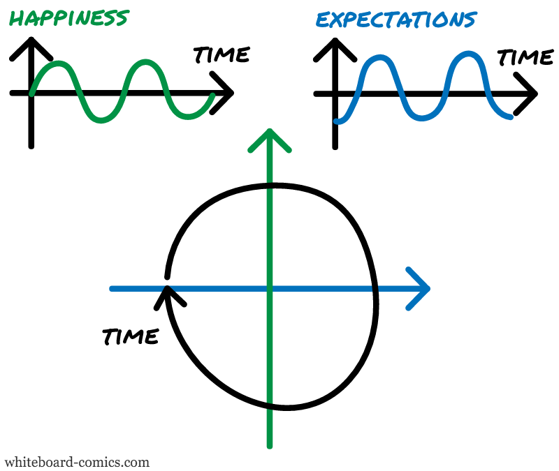 Happiness, Expectations = F ( Time )