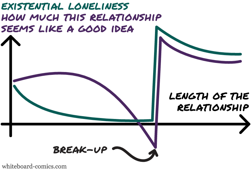 Idealized relationship, Loneliness = F ( Length of relationship )