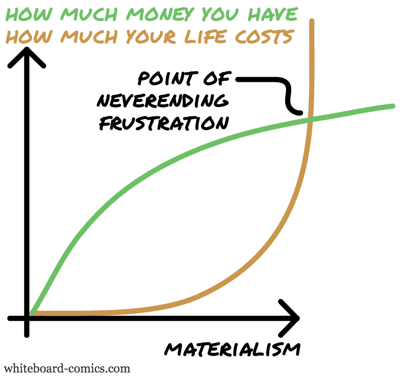 Income, Expenses = F ( Materialism )