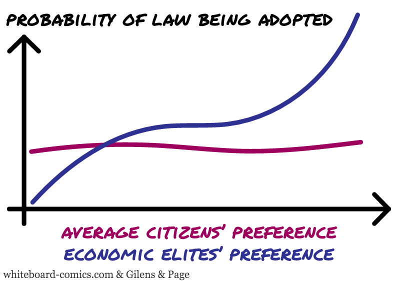 Law adoption = F ( Avg preference, Elite preference )
