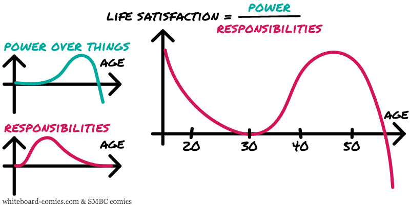 Life satisfaction = F ( Power, Responsibilities, Age )