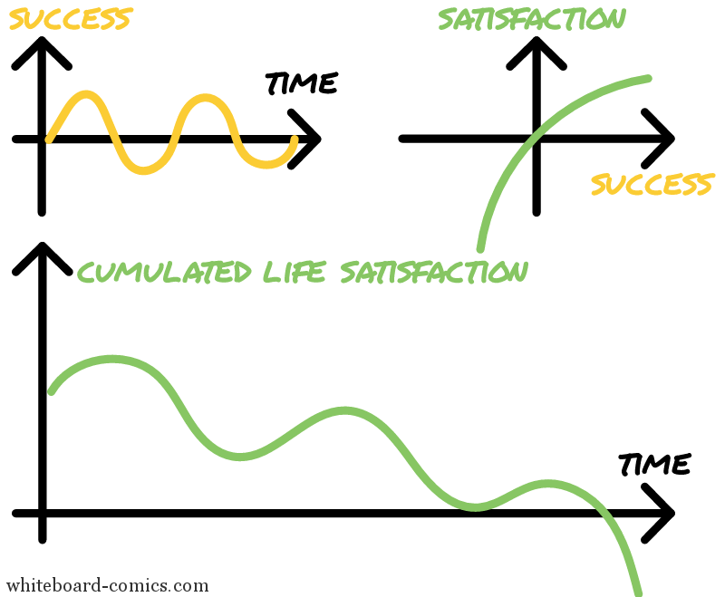 Life satisfaction = f(success, time)