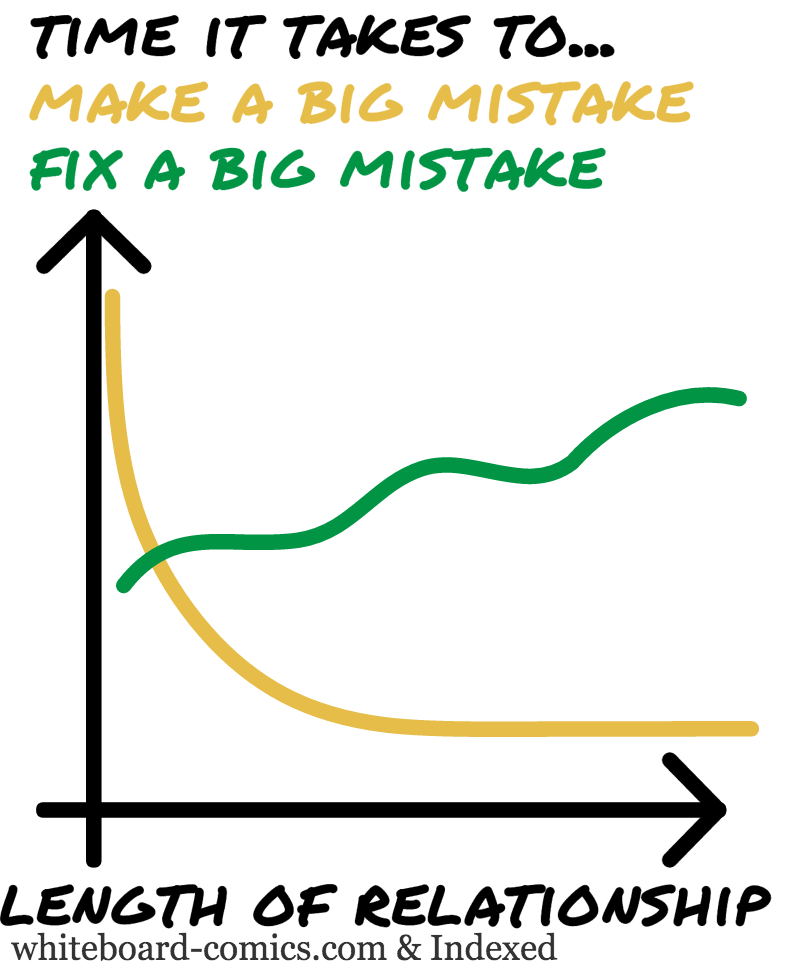 Making a mistake, Fixing a mistake = F ( Length of relationship )