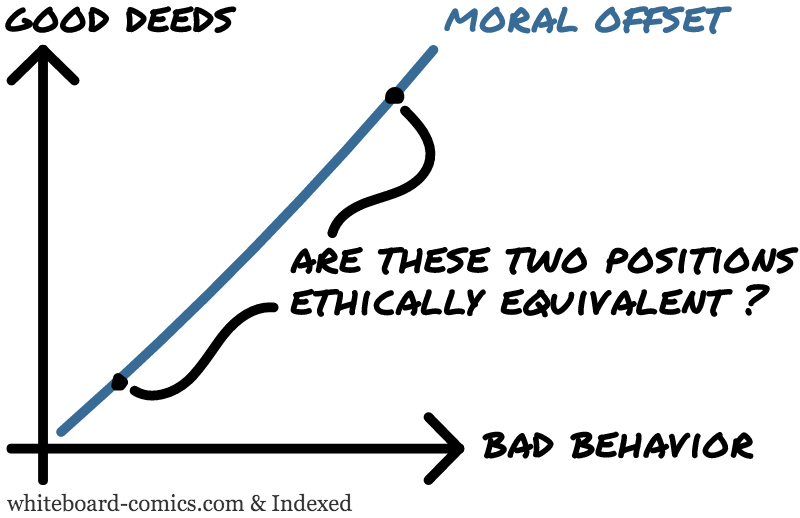 Moral offset = f(good deeds, bad behavior)