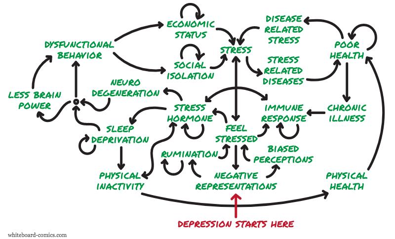 Negativity → Stressors → Depression