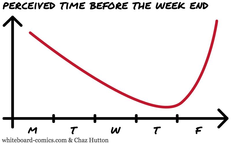Perceived week length = F ( Week day )