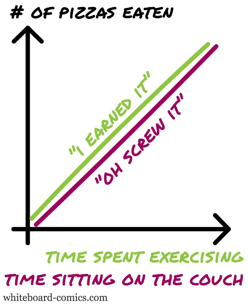 Pizzas eaten = F ( Exercise, Sitting )