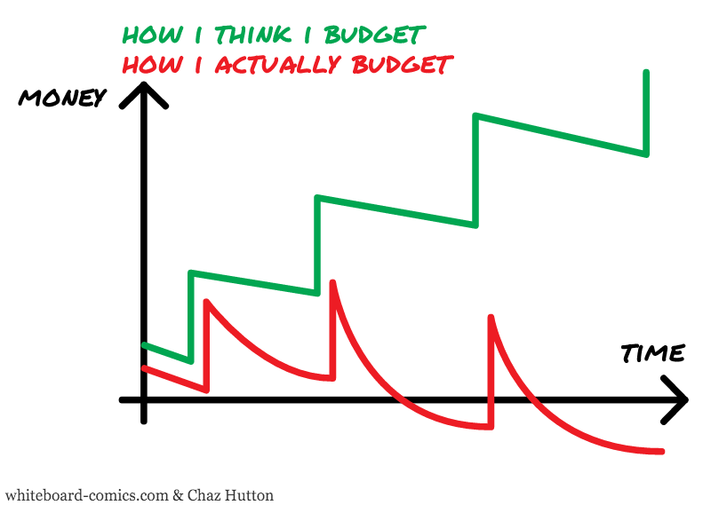 Planed budget, actual budget = f(time)