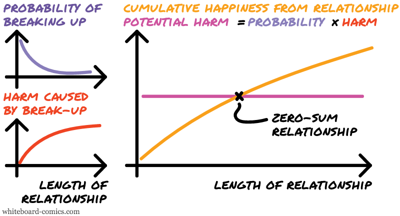 Potential breakup harm, Happiness = F ( Length of relationship )