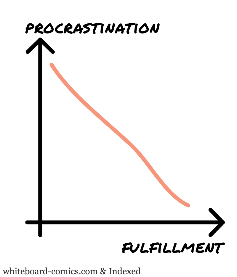Procrastination = f(fulfillment)