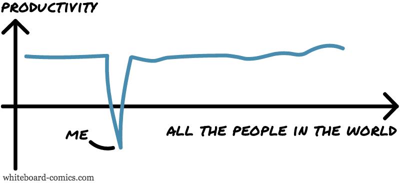 Productivity = F ( Population )