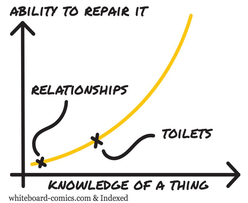 Repairability = f(knowledge)