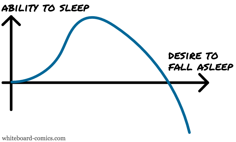 Sleep ability = f(tiredness)