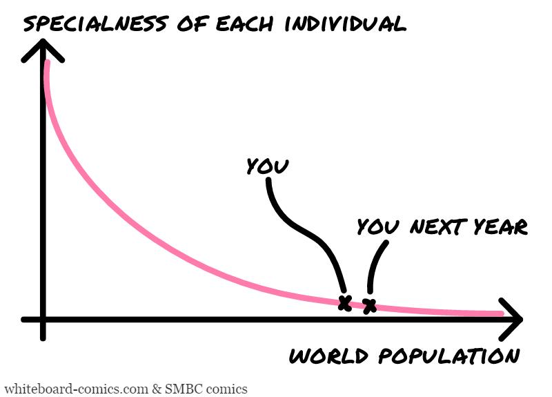 Specialness = F ( Population )
