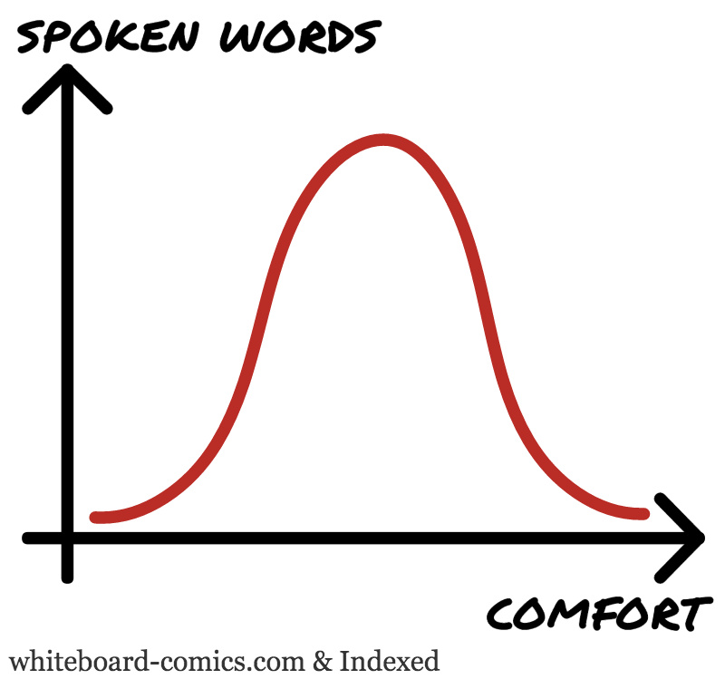 Spoken words = F ( Comfort )