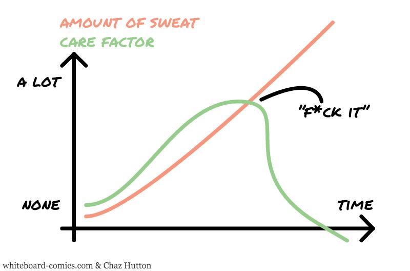 Sweat, Care = F ( Time )