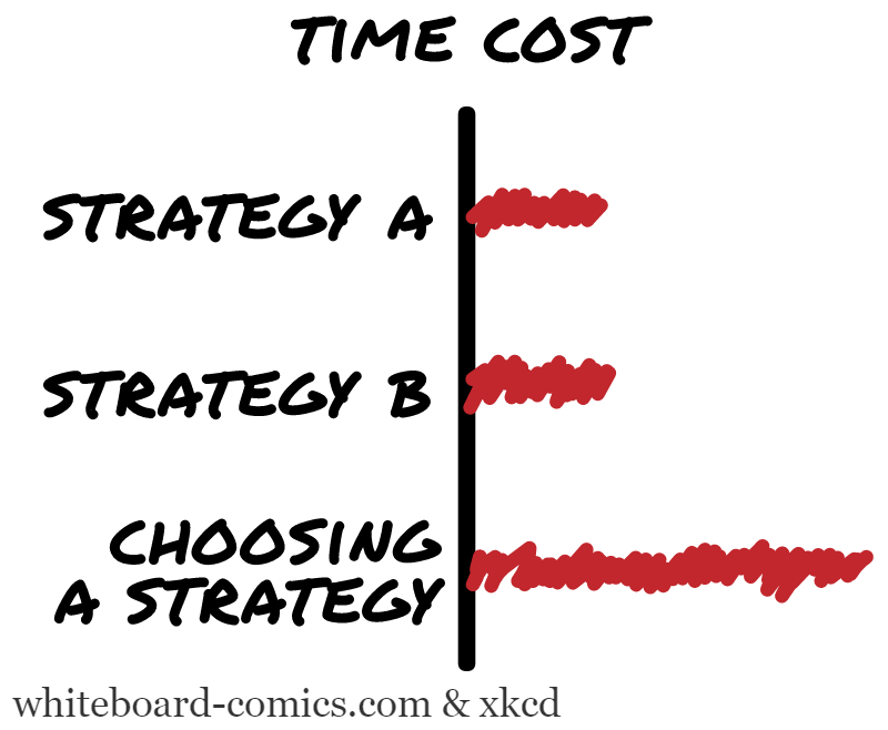 Time cost × ( Strategies, Decision making )