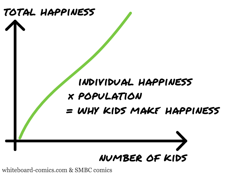 Total happiness = F ( Number of kids )