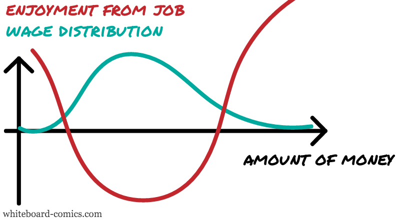 Wages, Enjoyment = F ( Money )
