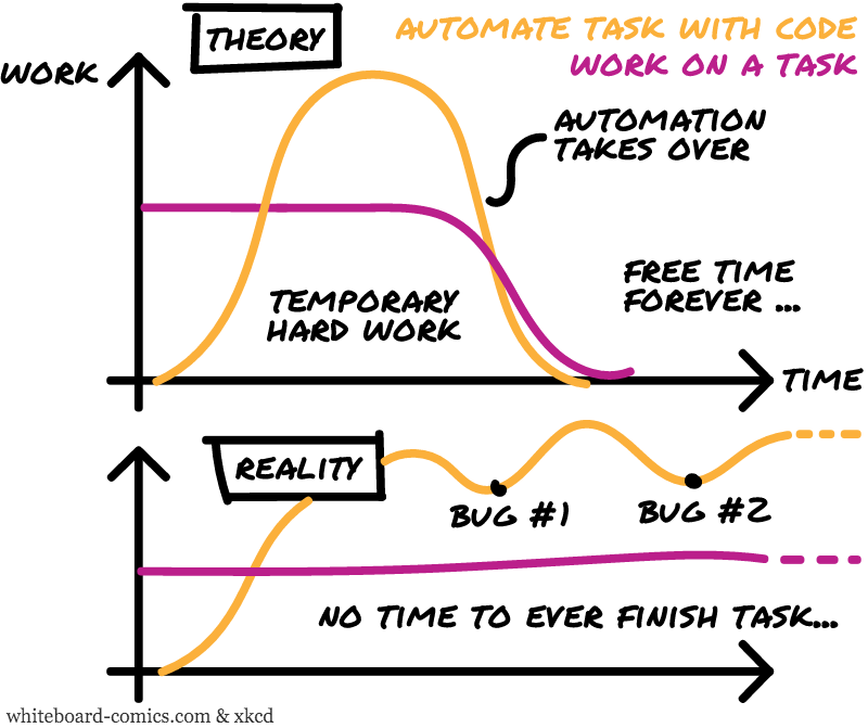 Work in theory, work in reality = f(time)