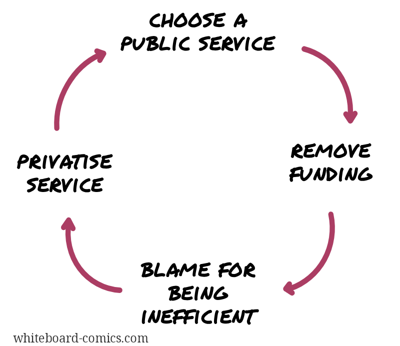 Defund → blame → privatise
