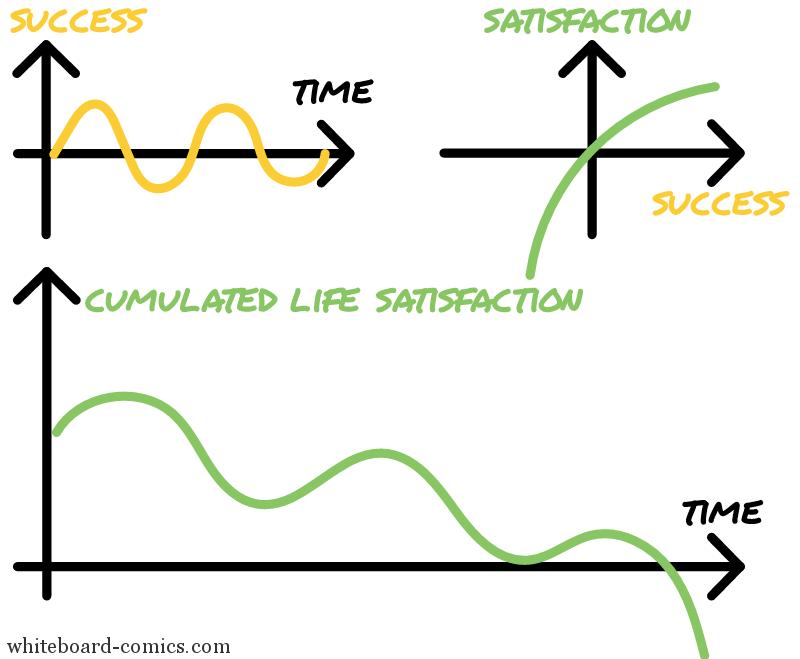 Life satisfaction = f(success, time)